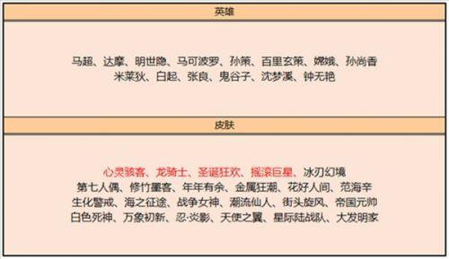 3月2日王者荣耀最新更新 皮肤碎片商店更新内容介绍