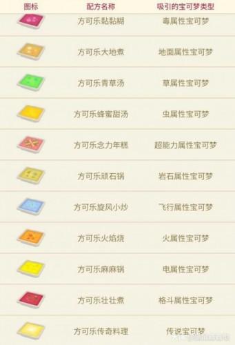 <b>宝可梦大探险的食谱配方有哪些 宝可梦大探险食谱配方介绍</b>